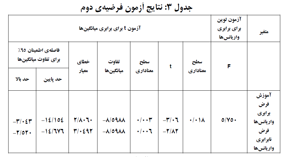 results-table