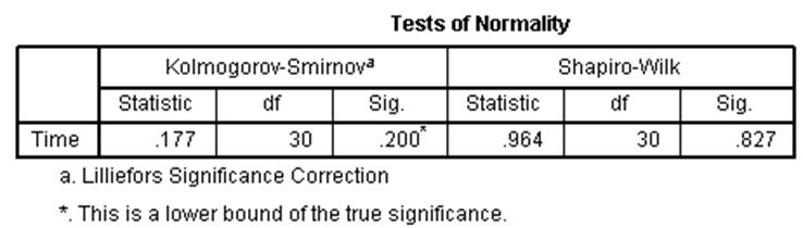 test-of-normality-Kolmogorov–Smirnov