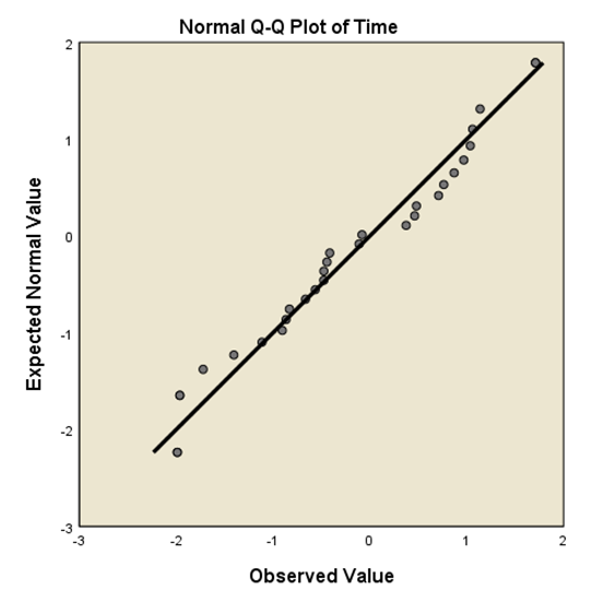 normal-Q-Q-plot-of-time