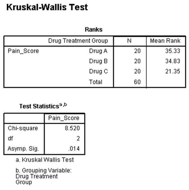 خروجی-آزمون-کروسکال-والیس